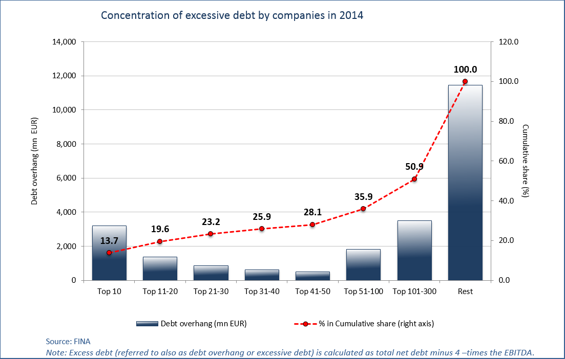 croatia debt